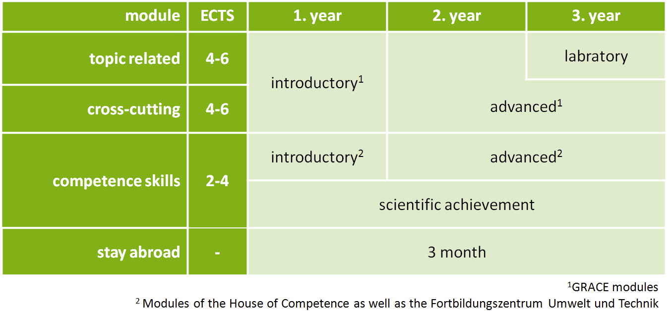 KIT - Qualification Approach - Curriculum Structure